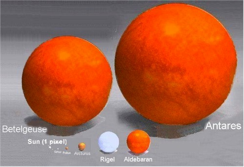 Sun compared to Antares