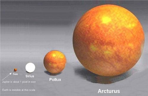 Size of the sun in comparison