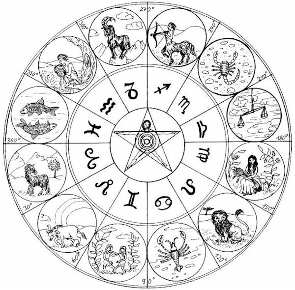 Zodiac signs and elements   Gautam Stuff and Tricks
