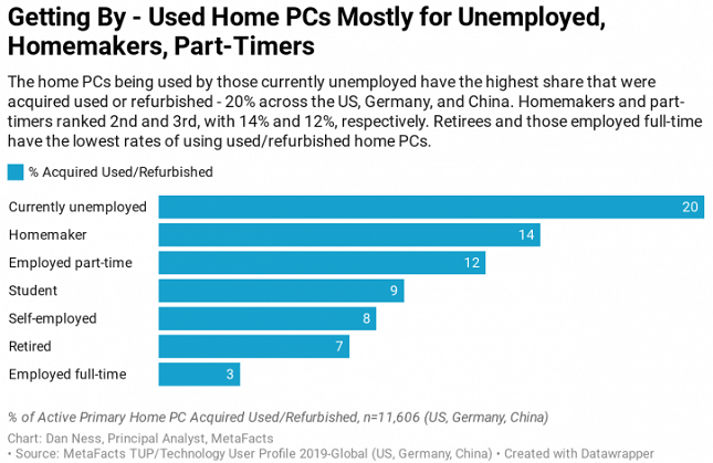Used PC use by home makers and part-timers