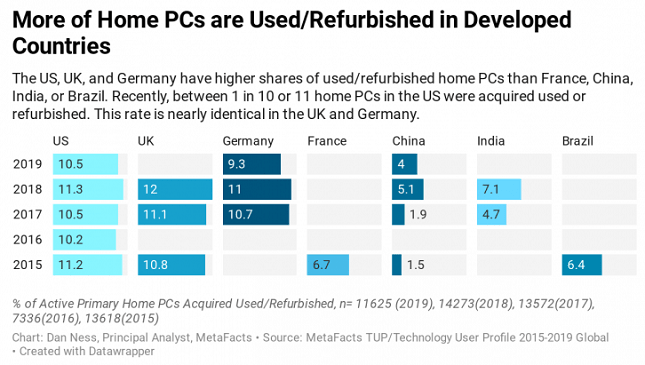 Used/refurbished PC use in developed countries