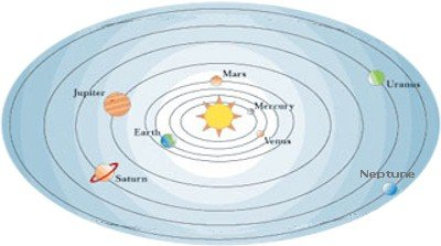 All the planets rotate anticlockwise, except one