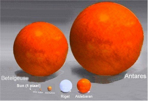 The size of the sun in comparison Antares Compared To The Sun